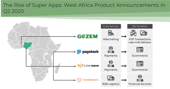 map of tech expansion in west africa